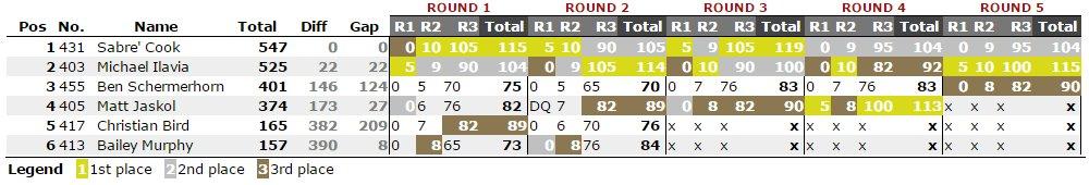 COTA-2015-Points-DD2-Round 5