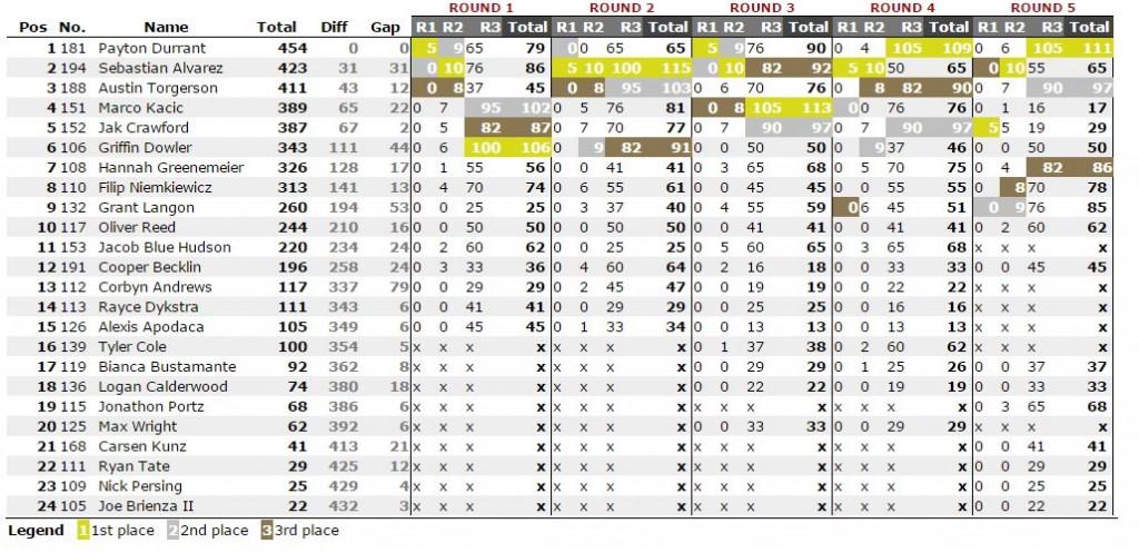COTA-2015-Points-Mini-Round 5
