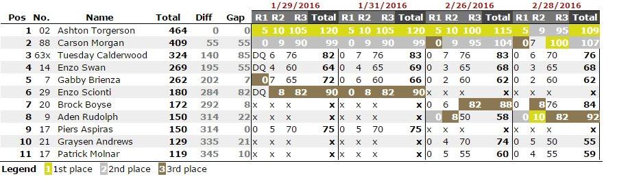 COTA-2016-Points-Sonoma-Micro Max